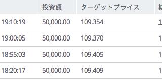 バイナリーオプションブログ「10/6取引結果」
