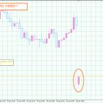 【朝イチトレード】果たして複数通貨エントリーが可能か!?検証結果公開!