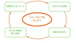 初心者さん密着型!バイナリーオプションメールサポート【強化】のお知らせ^^!
