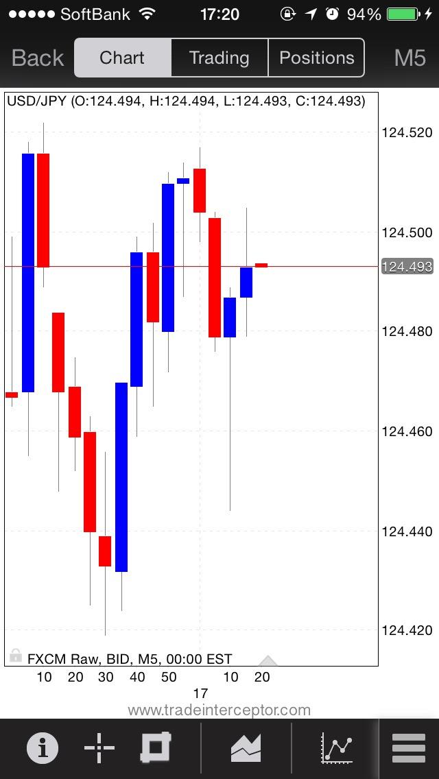 Trade Interceptorローソク足Red&Blue