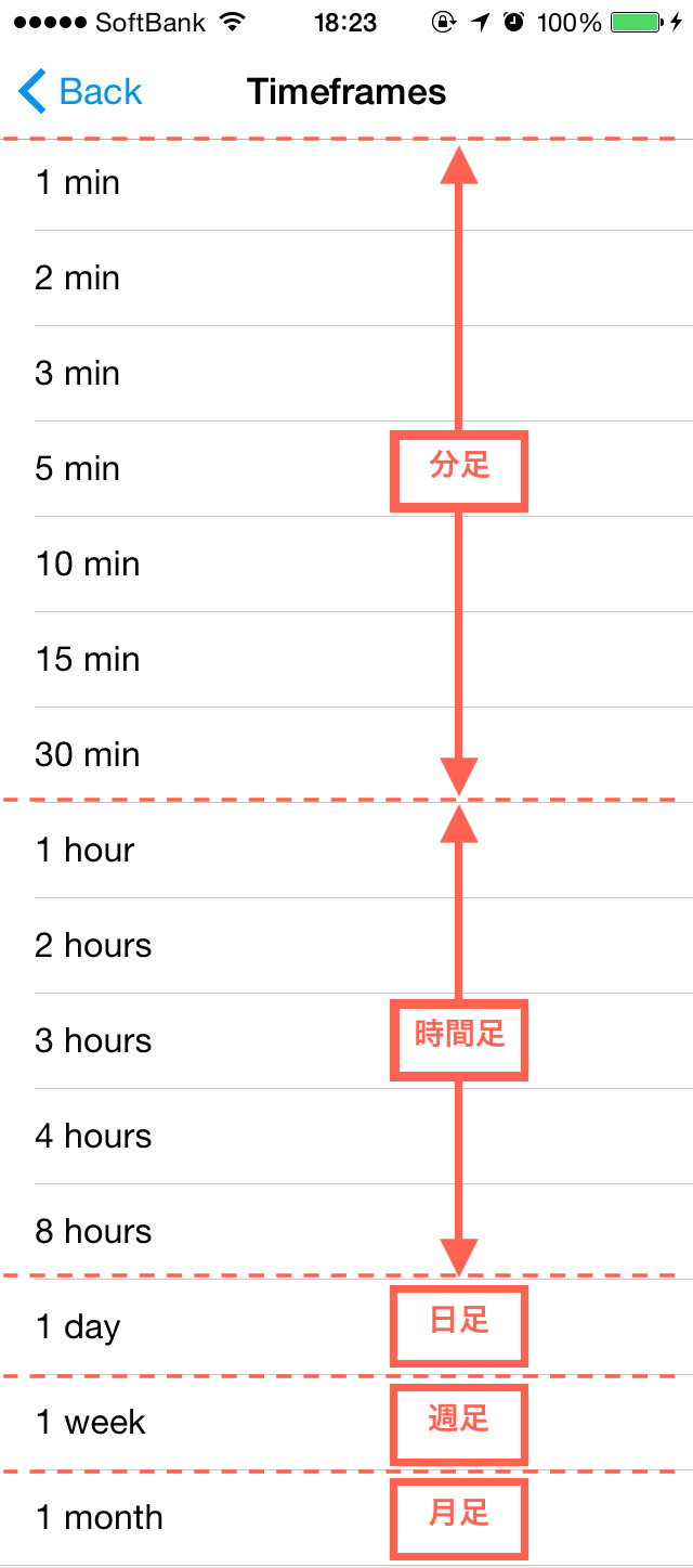 ローソクの表示時間変更の説明画像