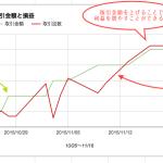 """必見!企画を数字で見返すことで浮かび上がってきた""""ある事実""""とは!?グラフで解説します!"""