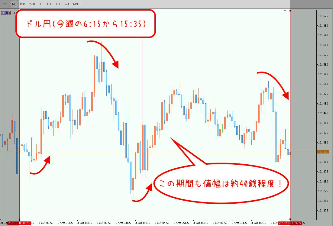 今週のドル円相場分析