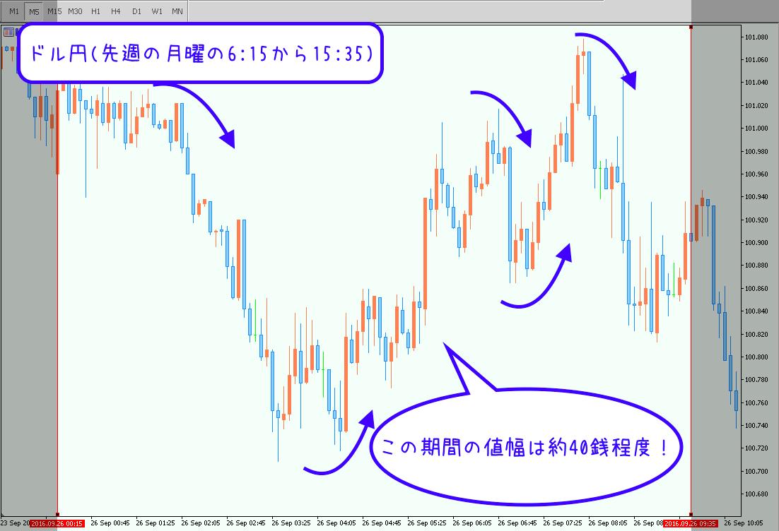 先週のドル円相場分析