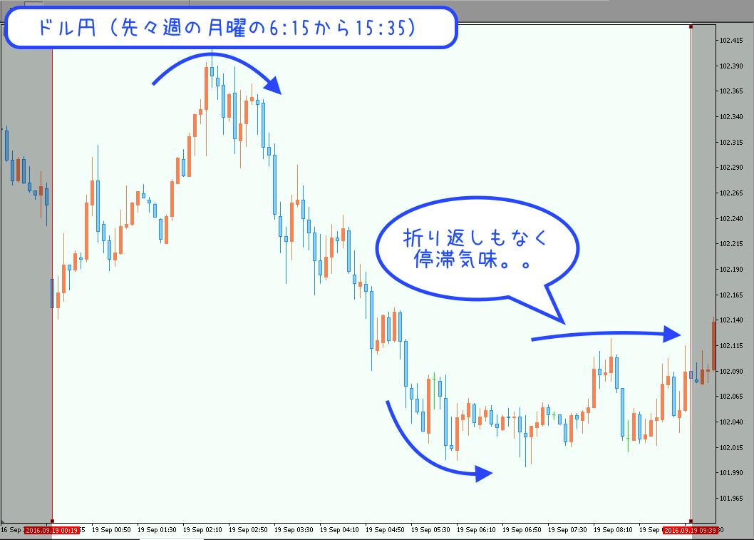 先々週のドル円相場分析