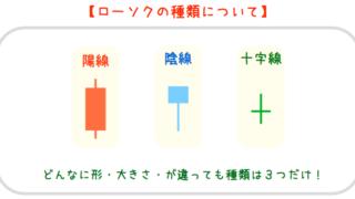 バイナリーオプショントレードはローソク足の仕組みと特性の理解から^^!