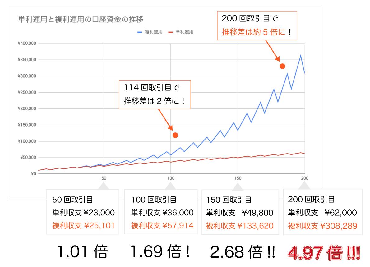 200回分の単利運用と複利運用のシミュレーション