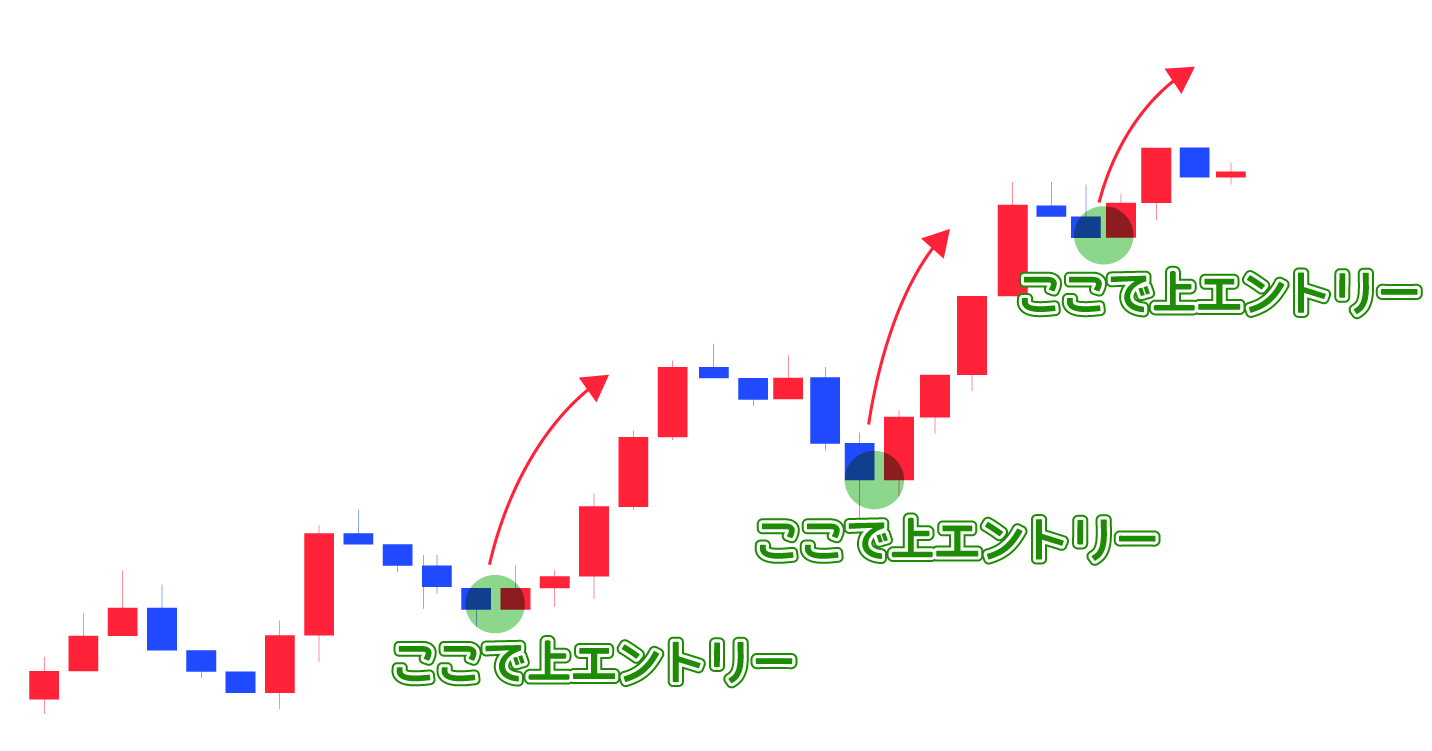 上昇トレードでのエントリーの狙い方のイメージ